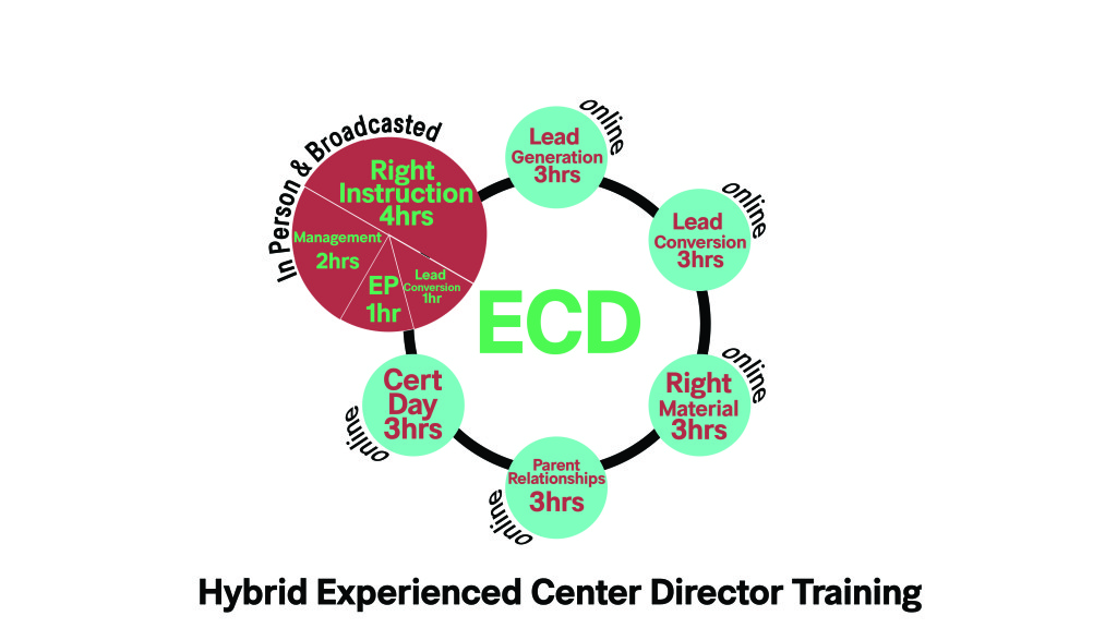 Hybrid ECD Training Updated